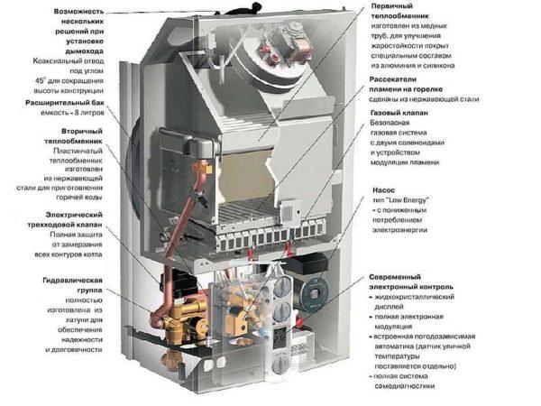 Строение напольного газового котла