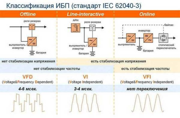 Типы ИБП для газовых котлов и блок-схемы их подклчюения