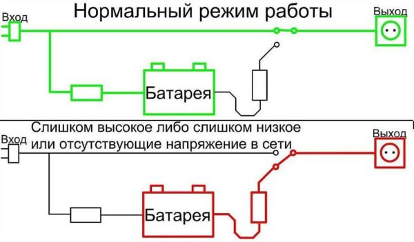 Схема работы оффлайн ИБП (UPS)