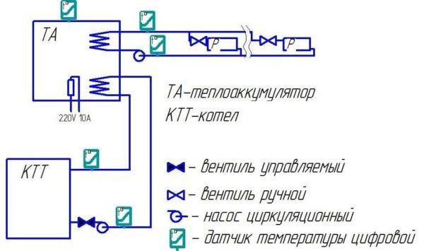 При наличии двухтарифного счетчика для экономии можно установить таплоаккумулятор (ТА)