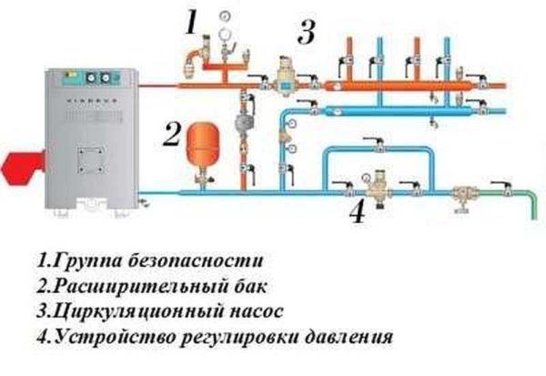 Примерная схема обвязки напольного котла
