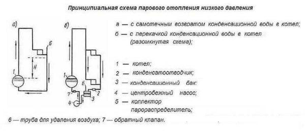 Схемы открытой и закрытой системы парового отопления