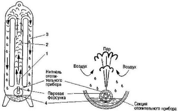 Пар в радиаторах конденсируется, Стекает вниз, затем отводится через специальный трубопровод