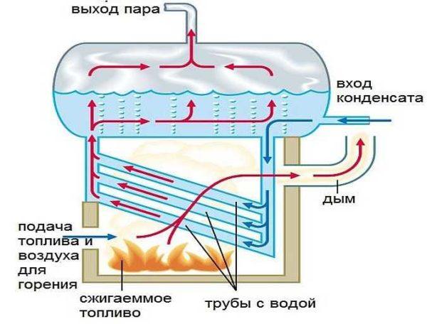 Структурная схема котла для парового отопления