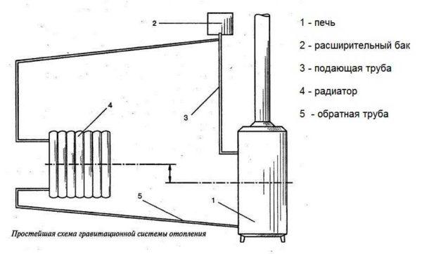 Простейшая схема систем с естественной циркуляцией