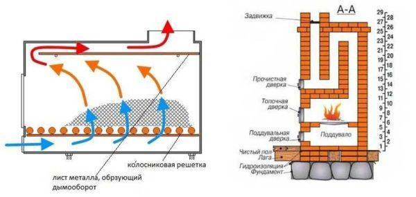 Принцип организации дымооборотов - горизонтальных и вертикальных
