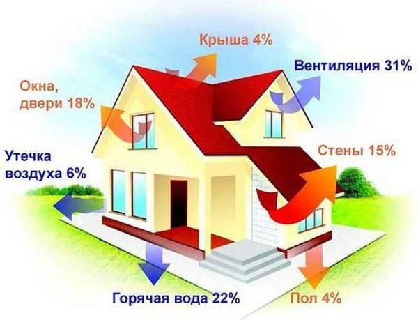 Тепло из дома утекает в разных направлениях