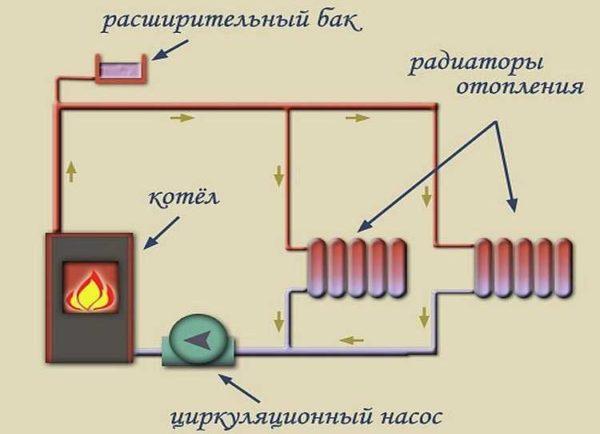 Открытая система отопления заполняется через расширительный бак