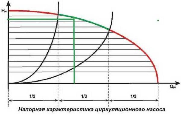 Рабочая точка должна находится в средней части графика