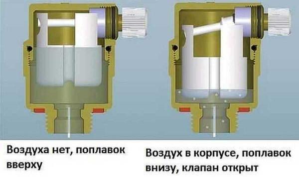 Принцип работы автоматического клапана для спуска воздуха