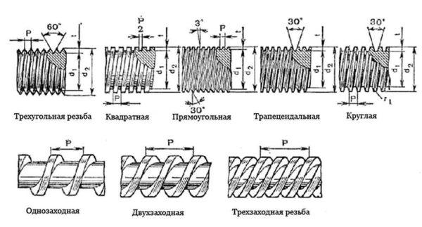 Типы резьбы и ее основные характеристики