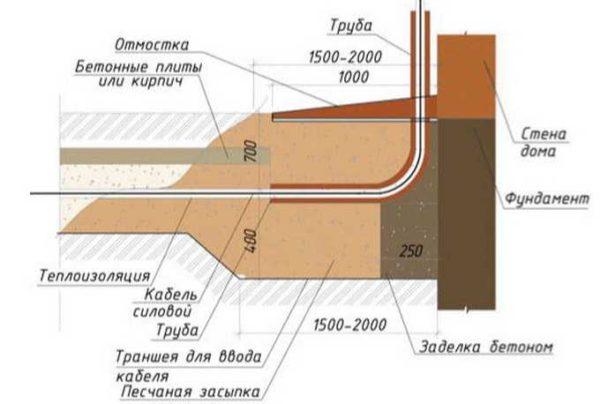 Как вводить подземный кабель в дом через стену