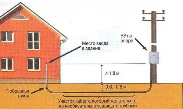 Для большей надежности желательно кабель уложить в двустенную специальную гофру или асбоцементные трубы
