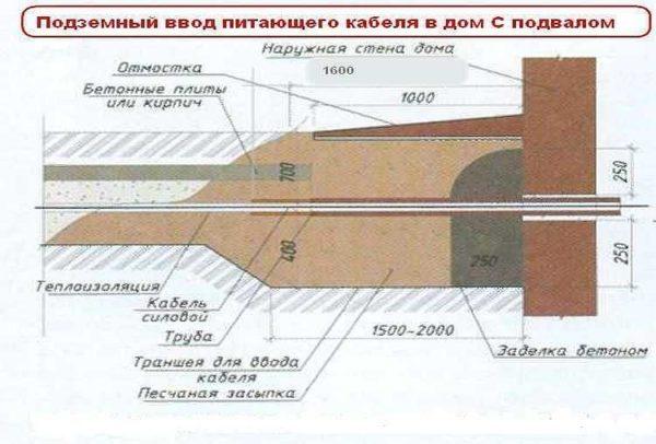 Ввод подземого силового кабеля через фундамент