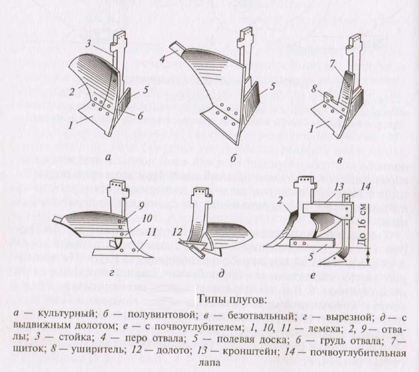 чертеж плуга зыкова