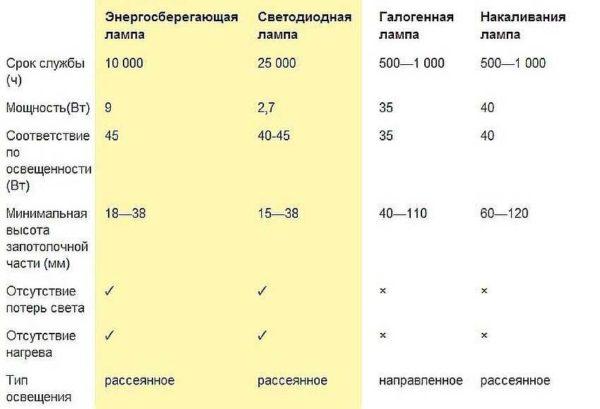 Сравнительные характеристики различных ламп для встраиваемых в потолок светильников