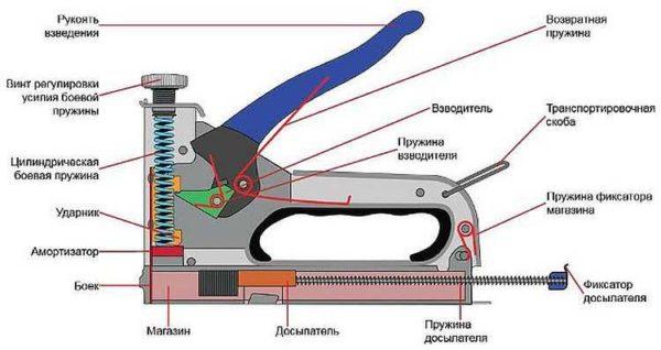Механический степлер с витой пружиной