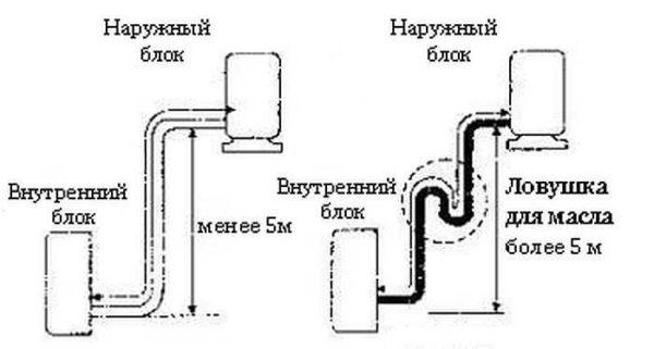 Прокладка трассы между внутренним и наружным блоком сплит системы