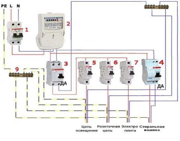 Более сложная и надежная схема: подключение дифавтомата на каждое потенциально опасное устройство