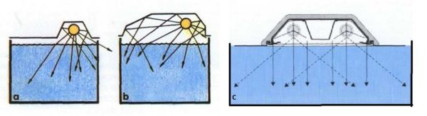 Для нормальной освещенности необходимы отражатели, которые более равномерно распределяют свет