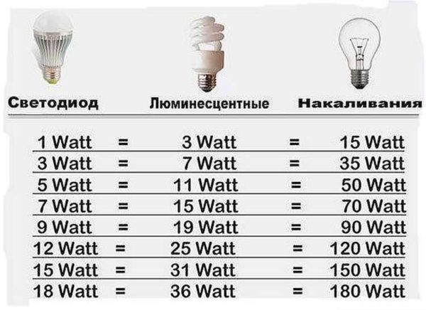 Примерное соотношение мощности ламп разного типа