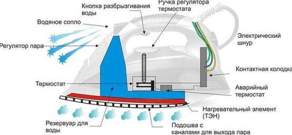 Общее устройство электроутюга