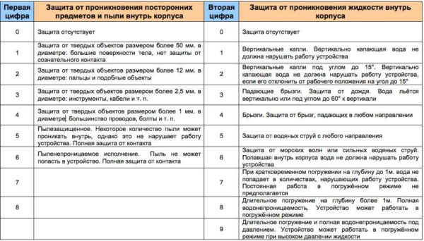 Таблица расшифровки цифр в классе безопасности электроприбора (светильника)
