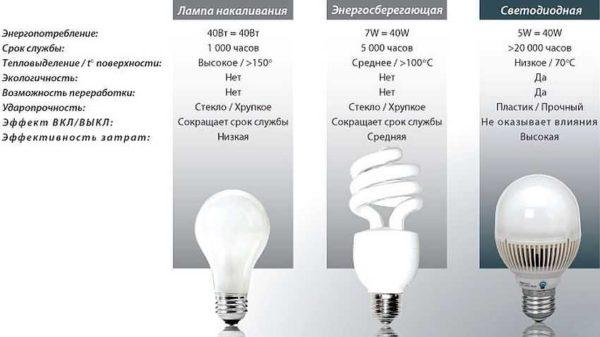 Таблица для сравнения светодиодных и энергосберегающих ламп