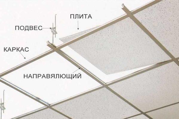 Устройство потолка армстронг