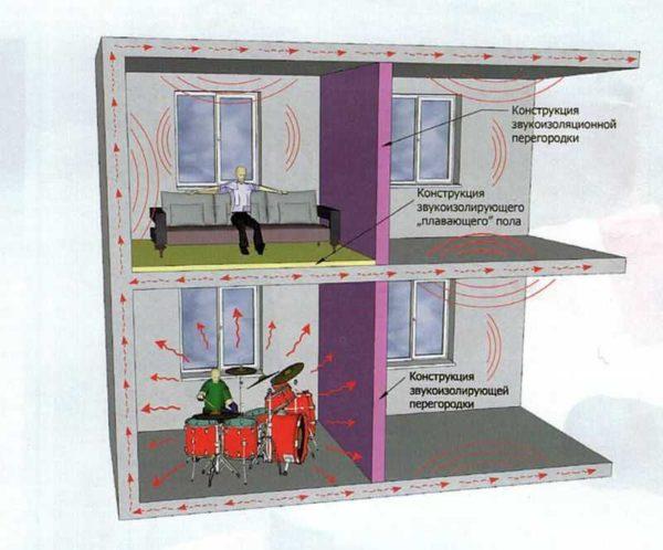 Шумоизоляция в квартире - важный момент