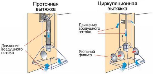 Перед тем как выбрать вытяжку для кухни определитесь с типом циркуляции воздуха