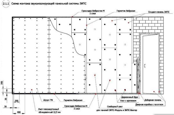 Устройство бескаркасной звукоизоляции стены в квартире или доме