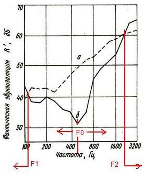 Пенопласт для звукоизоляции лучше не использовать. Он лишь усугубляет ситуацию