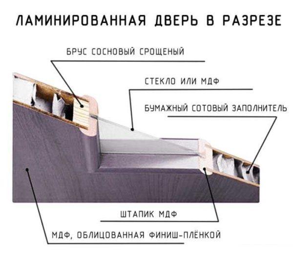Устройство ламинированной двери