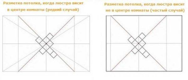 Способы разметки при разном расположении люстры