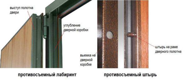 Противосъемные устройства: лабиринт и штыри