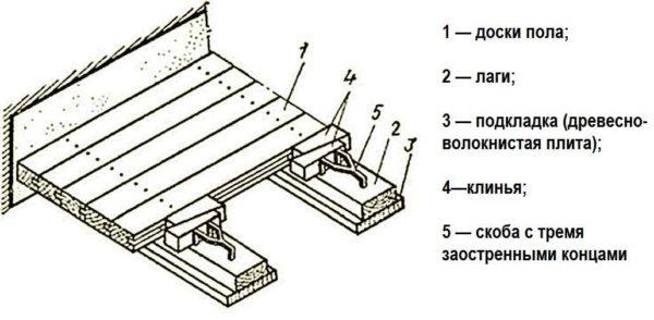 При креплении в пласть, крепеж устанавливается в лицевую часть доски - по два, отступив от края 5-7 мм