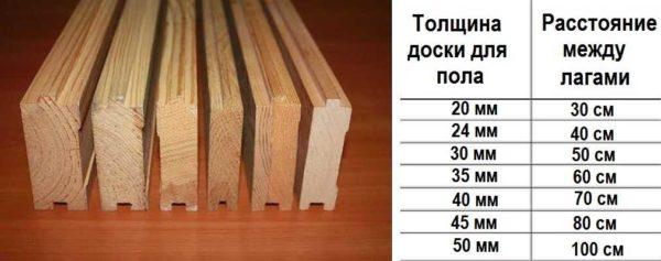 Выбор толщины доски для пола зависит от расстояния между лагами
