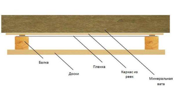 Отделка в ванной в доме: как сделать потолок