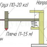 Схема пружинного дровокола для самостоятельного изготовления