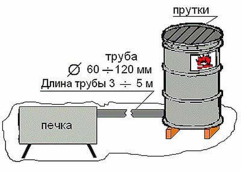 Дымогенератор - отдельно стоящая печка