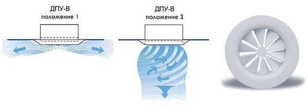 Так работает регулируемый приточный диффузор - изменяет направление и форму воздушного потока