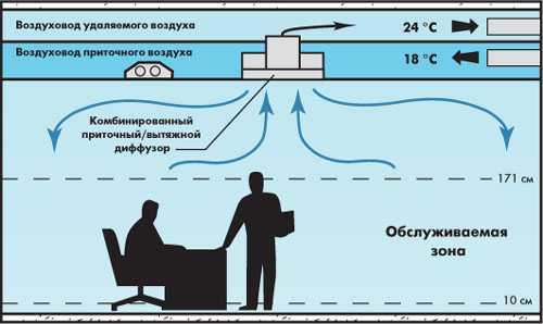 Диффузоры предназначены для быстрого перемешивания воздуха