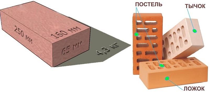 Строительный кирпич имеет определенные габариты, определенные стандартами. Чаще всего используется одинарный размер кирпича - 250*120*65 мм