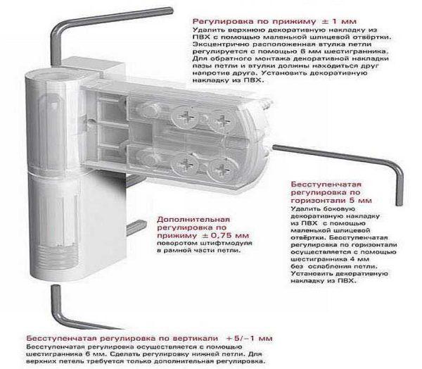 Специальные петли для пластиковых дверей предусматривают наличие регулировок