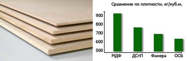 Сравнение МДФ с другими материалами