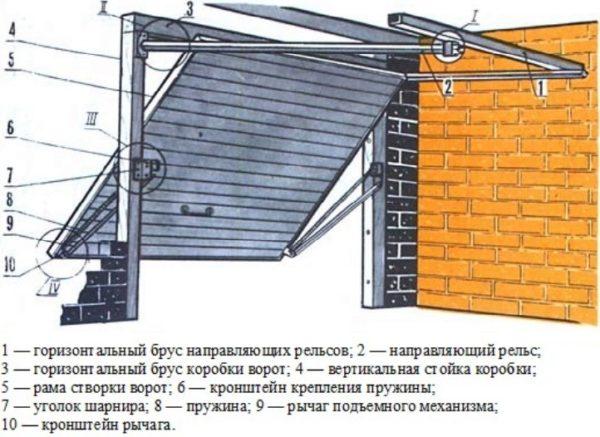 Общее устройство подъемно-поворотных механизмов