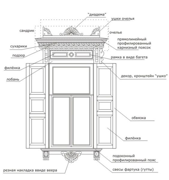 Наличники на окна: один из классических вариантов со ставнями