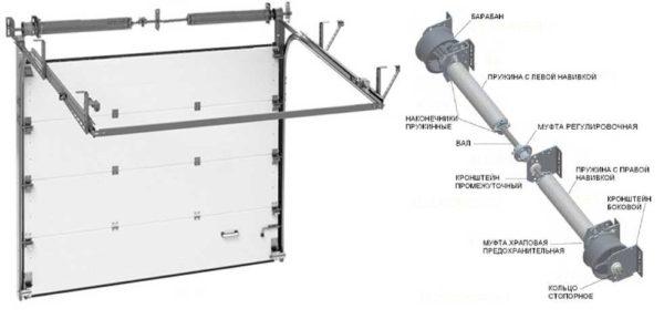 Торсионные пружины располагаются на валу, расположенном в верхней части конструкции