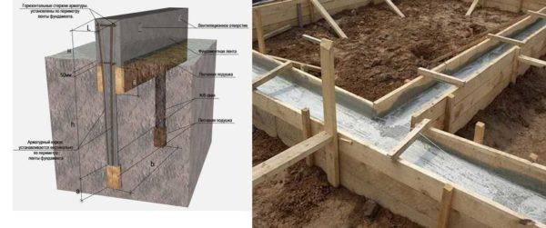 Свайно-ростверковый фундамент - надежный вариант для теплицы из поликарбоната своими руками